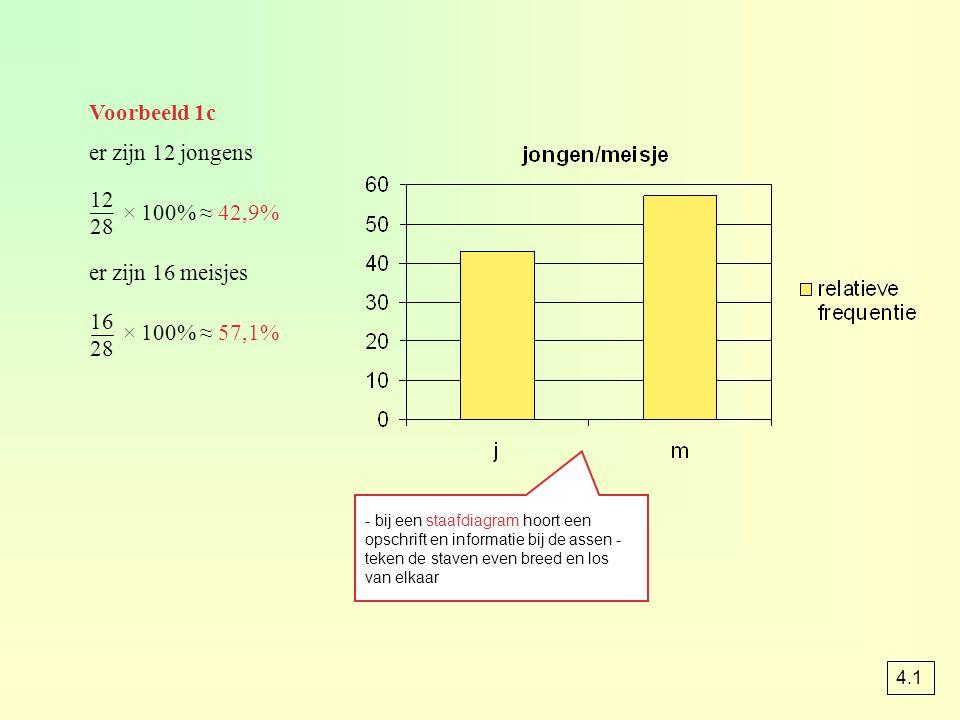 Voorbeeld 1c er zijn 12 jongens × 100% ≈ 42,9% er zijn 16 meisjes × 100% ≈ 57,1% 12 28 16 28 - bij een staafdiagram hoort een opschrift en informatie bij de assen - teken de staven even breed en los van elkaar 4.1