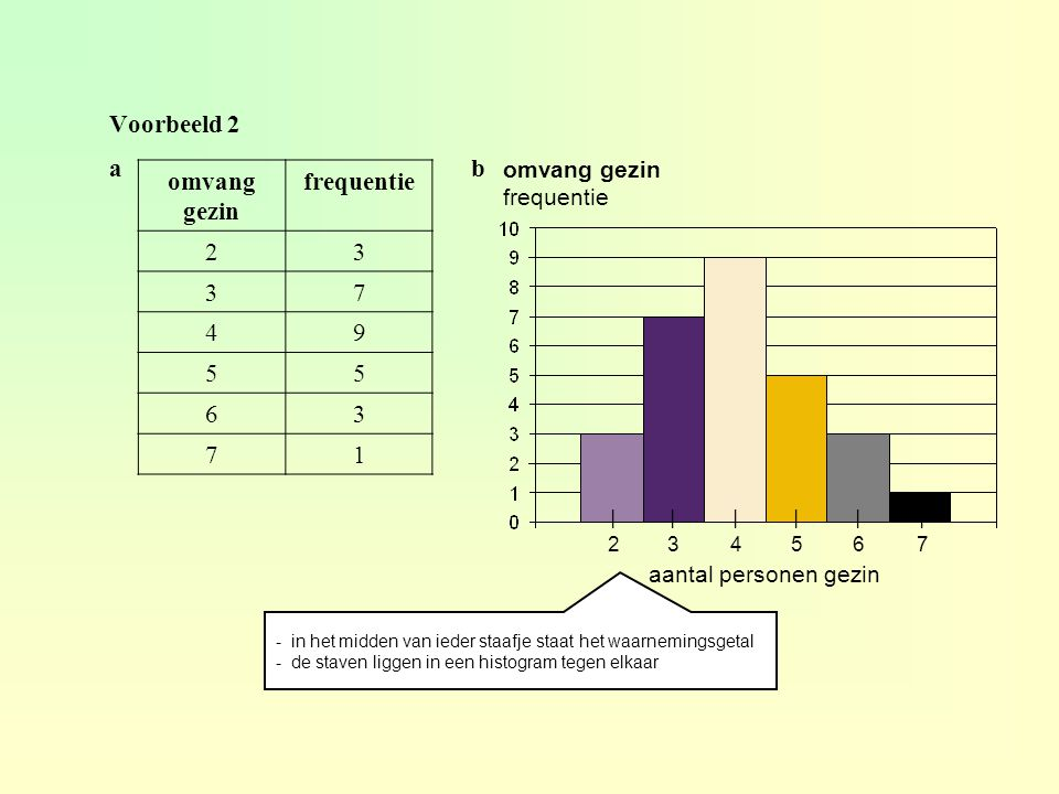 Voorbeeld 2 omvang gezin frequentie 23 37 49 55 63 71 ab ᅵ2ᅵ2 ᅵ3ᅵ3 ᅵ4ᅵ4 ᅵ5ᅵ5 ᅵ6ᅵ6 ᅵ7ᅵ7 - in het midden van ieder staafje staat het waarnemingsgetal - de staven liggen in een histogram tegen elkaar omvang gezin frequentie aantal personen gezin