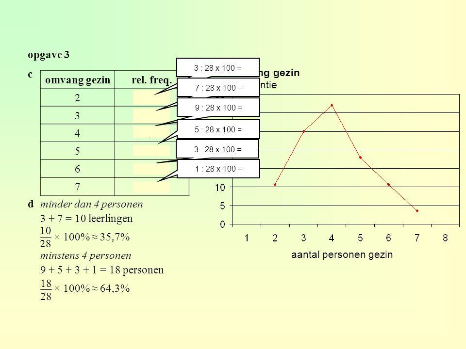Voorbeeld 3 zakgeldturvenfrequentie 5-<10llll5 10-<15llll l6 15-<20llll l6 20-<25llll ll7 25-<30lll3 30-<35l1 - zijn er bij een statistisch onderzoek veel verschillende aarnemingsgetallen, dan maak je een indeling in klassen - geef elke klasse dezelfde breedte - zorg voor 5 a 10 klassen 4.2