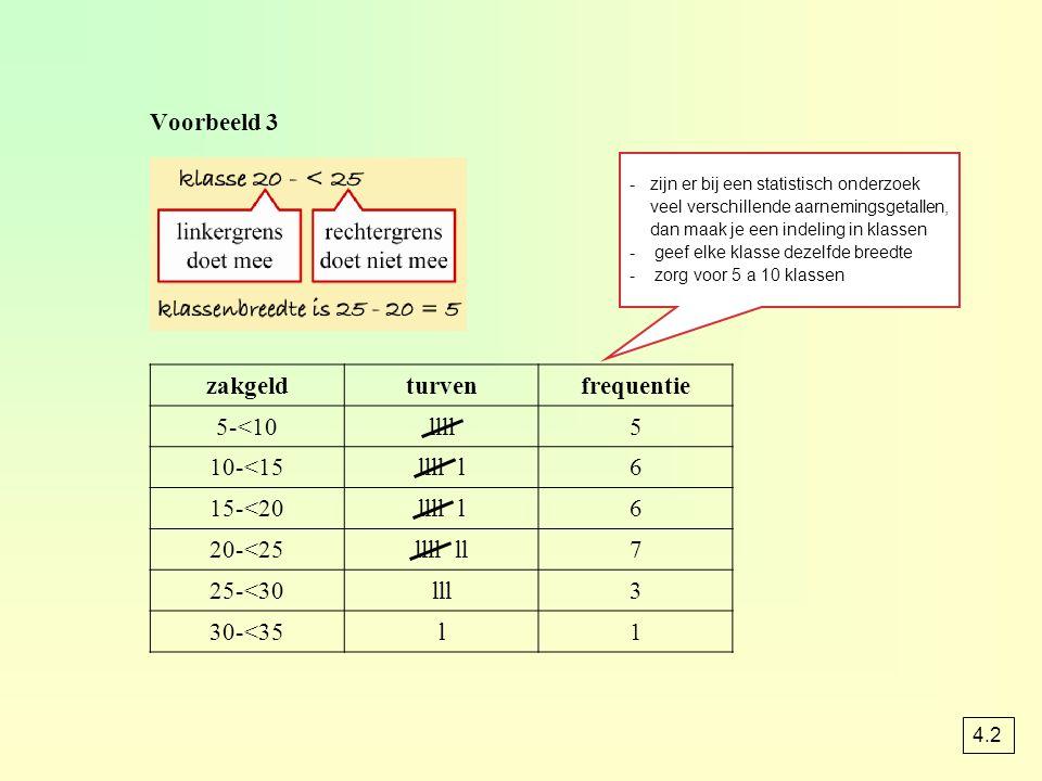 Voorbeeld 3 0 510152025 1 2 3 4 5 3035 6 7 zakgeld in euro's frequentiefrequentie zakgeldfreq.