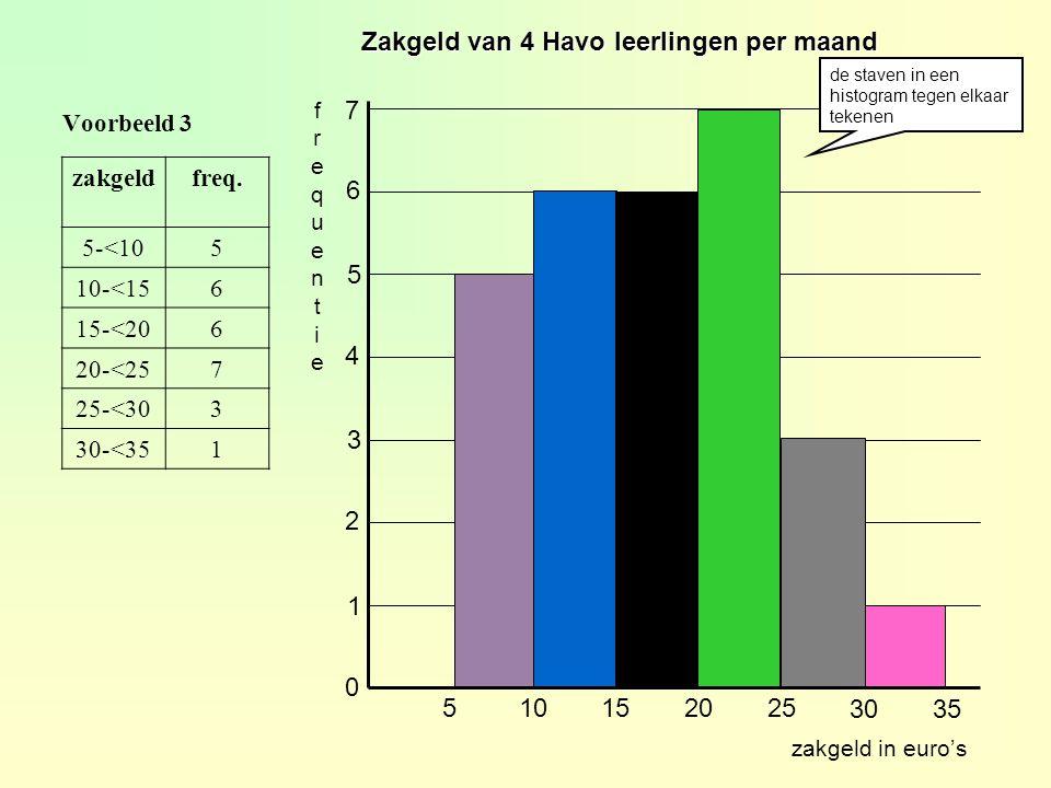 Voorbeeld 3 0 1 2 3 4 5 6 7 zakgeldfreq.