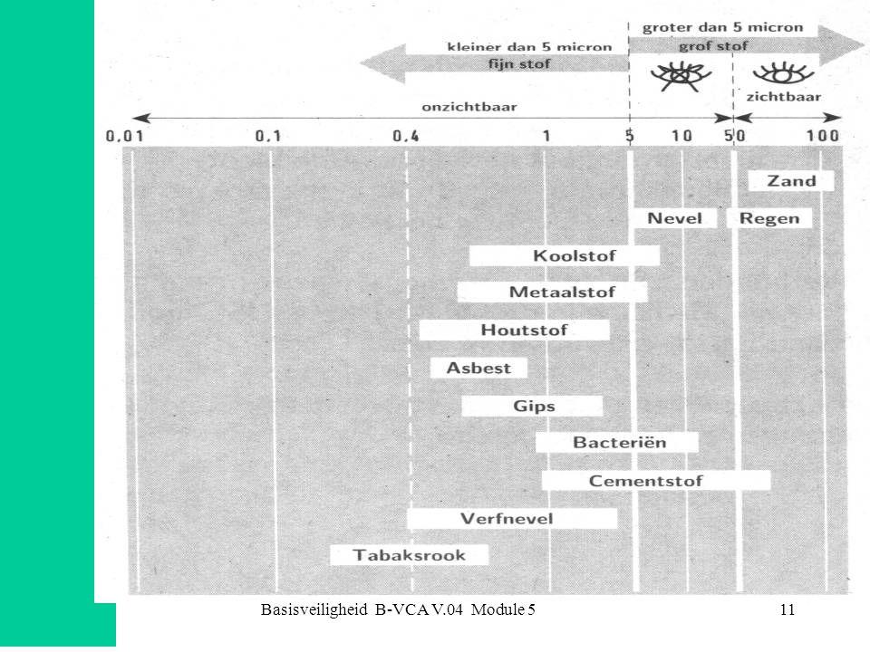 Basisveiligheid B-VCA V.04 Module 512 Soorten luchtverontreiniging