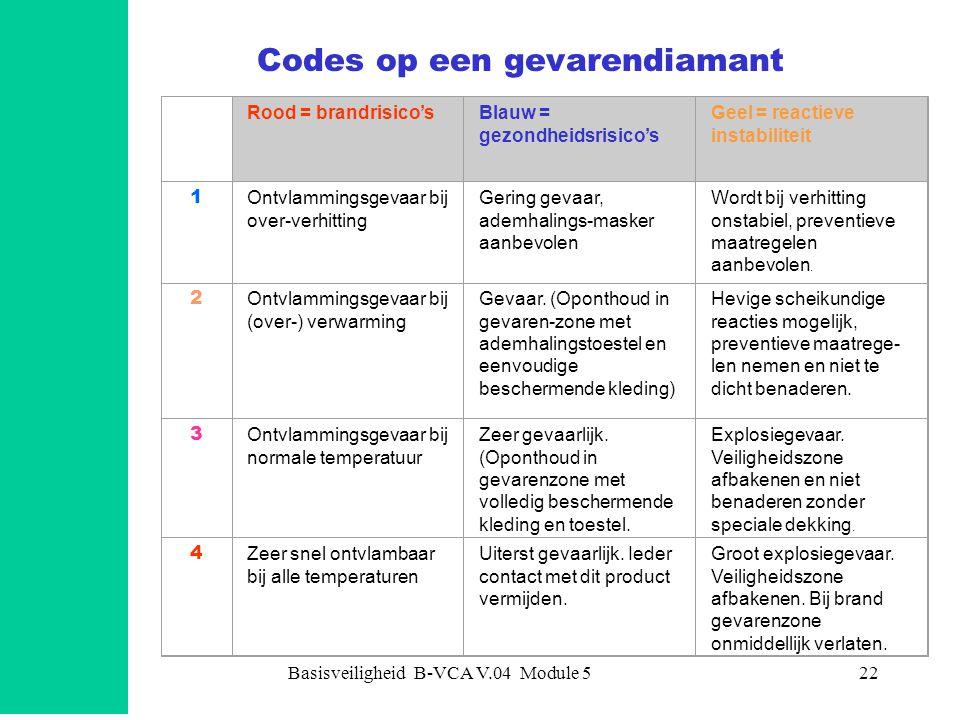 Basisveiligheid B-VCA V.04 Module 522 Codes op een gevarendiamant Rood = brandrisico'sBlauw = gezondheidsrisico's Geel = reactieve instabiliteit 1 Ont