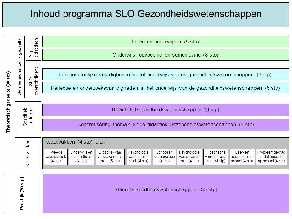 Inhoud programma SLO Gezondheidswetenschappen Interpersoonlijke vaardigheden in het onderwijs van de gezondheidswetenschappen (3 stp) Keuzevakken (4 s