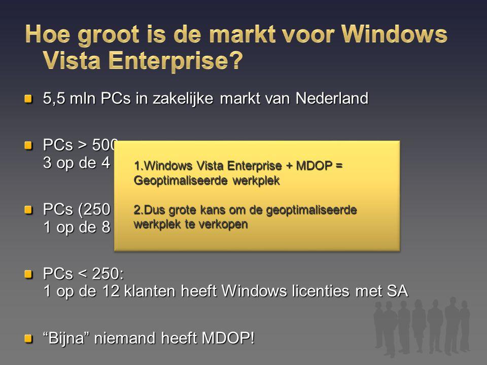 5,5 mln PCs in zakelijke markt van Nederland PCs > 500: 3 op de 4 klanten heeft Windows licenties met SA PCs (250 – 500): 1 op de 8 klanten heeft Wind