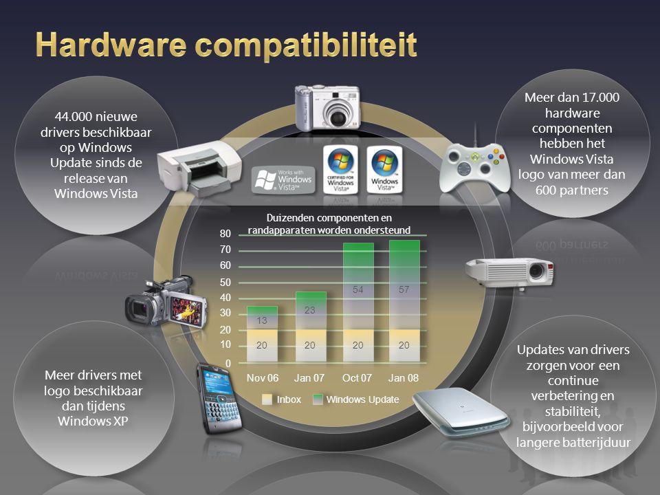 Vraagt uw klant Vista Business, wijs dan op de voordelen van Enterprise, de meest uitgebreide versie van Windows Vista.