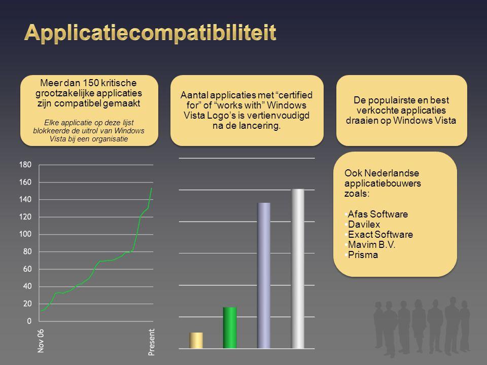 Windows Partner Solutions http://partner.microsoft.com/windowspartnersolutions http://partner.microsoft.com/windowspartnersolutions Windows Sales Training https://partner.microsoft.com/40048510 https://partner.microsoft.com/40048510 Partner info: www.microsoft.com/MAP www.circleofsuccess.nl www.microsoft.nl/partners/wps Windows Vista en Applicatie Compatibiliteit www.appreadiness.com http://technet.microsoft.com/en-us/windowsvista/aa905066.aspx Interne uitrol technische info http://technet.microsoft.com/springboard
