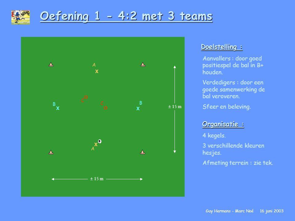 Oefening 1 - 4:2 met 3 teams Doelstelling : Aanvallers : door goed positiespel de bal in B+ houden. Verdedigers : door een goede samenwerking de bal v