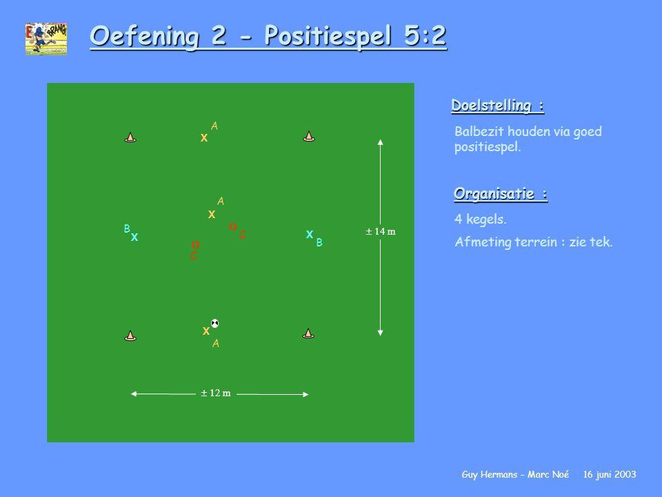 Oefening 2 - Positiespel 5:2 Doelstelling : Balbezit houden via goed positiespel. Organisatie : 4 kegels. Afmeting terrein : zie tek. Guy Hermans – Ma
