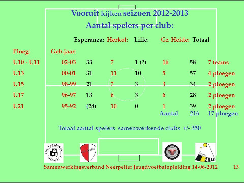 Samenwerkingsverband Neerpelter Jeugdvoetbalopleiding 14-06-2012 13 Vooruit kijken seizoen 2012-2013 Aantal spelers per club: Esperanza: Herkol: Lille