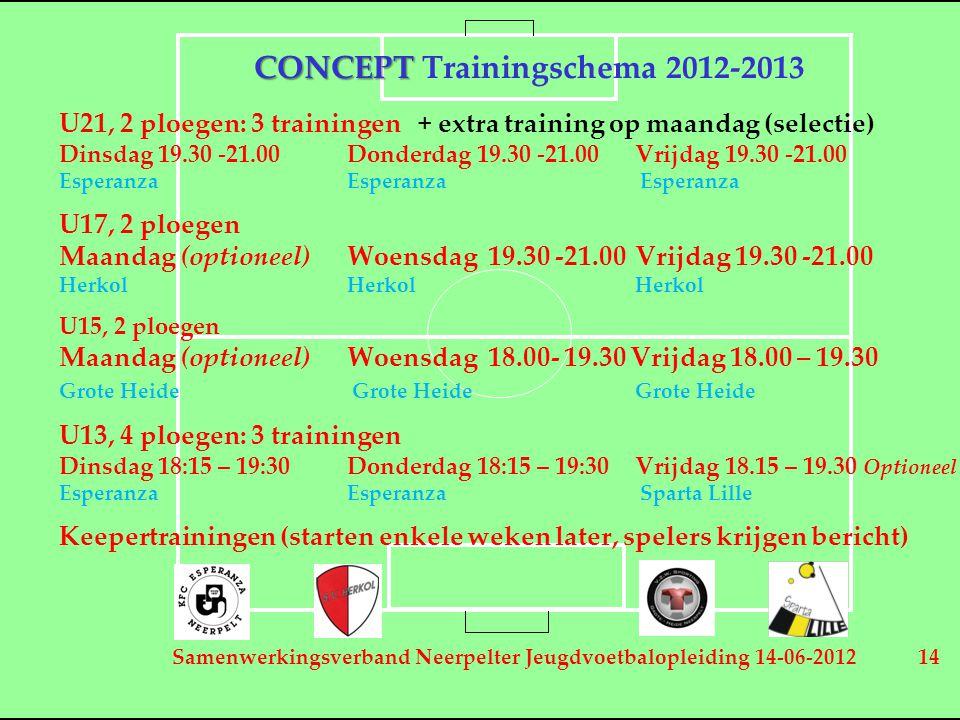 Samenwerkingsverband Neerpelter Jeugdvoetbalopleiding 14-06-2012 14 CONCEPT CONCEPT Trainingschema 2012-2013 U21, 2 ploegen: 3 trainingen + extra trai