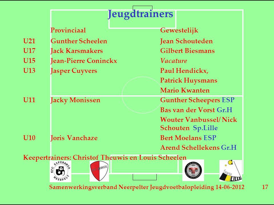 Samenwerkingsverband Neerpelter Jeugdvoetbalopleiding 14-06-2012 17 Jeugdtrainers ProvinciaalGewestelijk U21Gunther ScheelenJean Schouteden U17Jack Ka