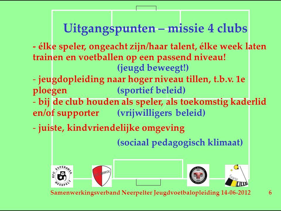 Samenwerkingsverband Neerpelter Jeugdvoetbalopleiding 14-06-2012 6 Uitgangspunten – missie 4 clubs - élke speler, ongeacht zijn/haar talent, élke week laten trainen en voetballen op een passend niveau.