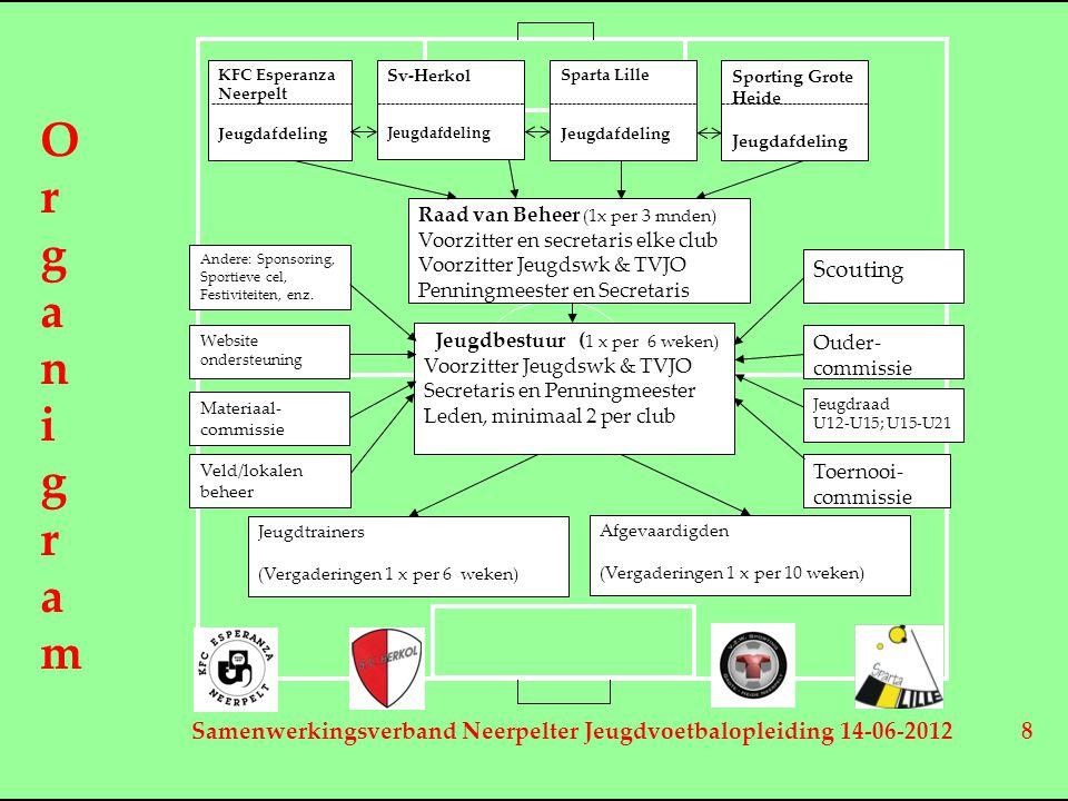 Samenwerkingsverband Neerpelter Jeugdvoetbalopleiding 14-06-2012 8 Sparta Lille Jeugdafdeling Sporting Grote Heide Jeugdafdeling Jeugdbestuur ( 1 x pe