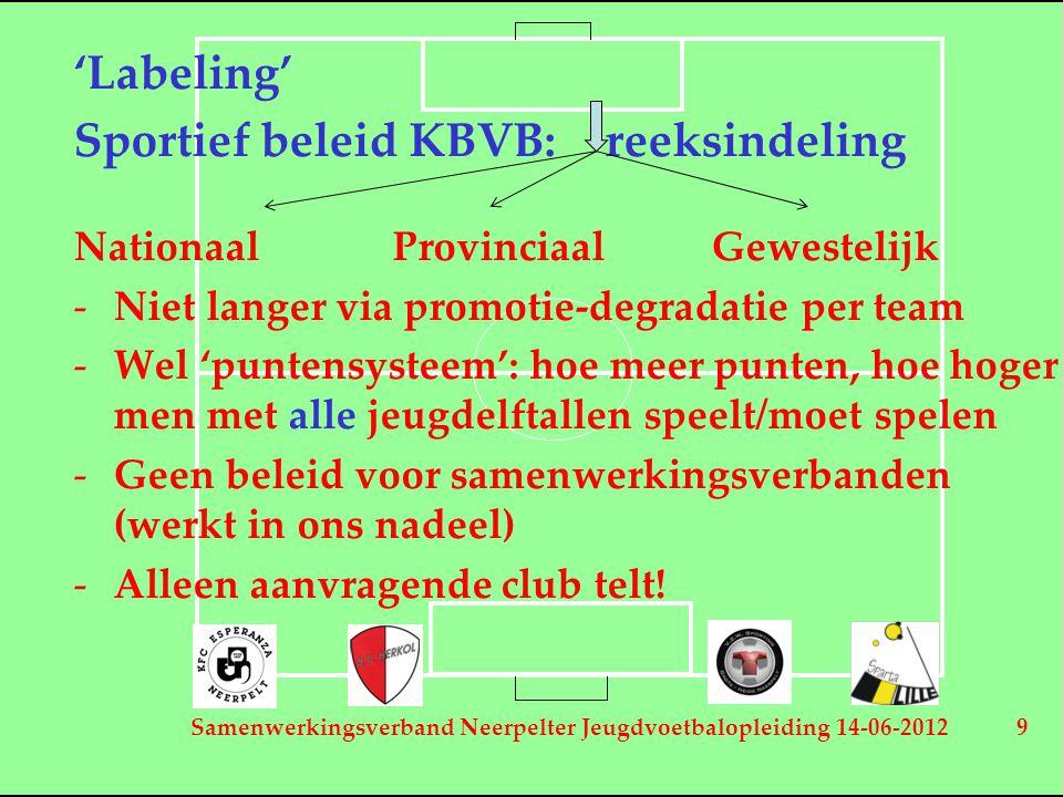 Samenwerkingsverband Neerpelter Jeugdvoetbalopleiding 14-06-2012 9 'Labeling' Sportief beleid KBVB:reeksindeling NationaalProvinciaalGewestelijk -Niet langer via promotie-degradatie per team -Wel 'puntensysteem': hoe meer punten, hoe hoger men met alle jeugdelftallen speelt/moet spelen -Geen beleid voor samenwerkingsverbanden (werkt in ons nadeel) -Alleen aanvragende club telt!