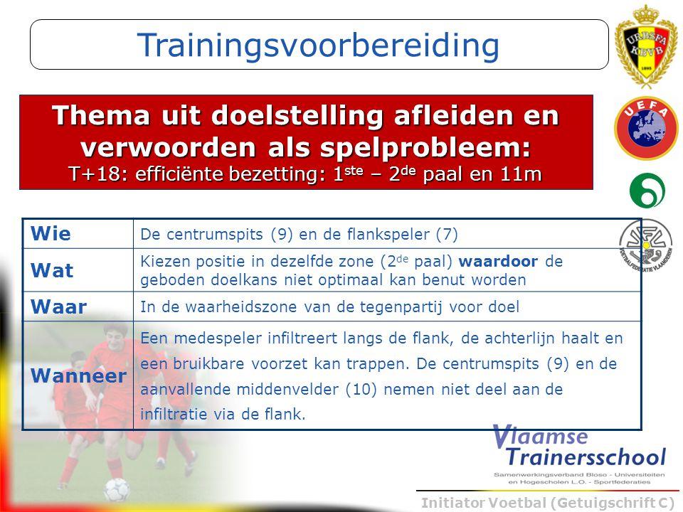 Initiator Voetbal (Getuigschrift C) Thema uit doelstelling afleiden en verwoorden als spelprobleem: T+18: efficiënte bezetting: 1 ste – 2 de paal en 1