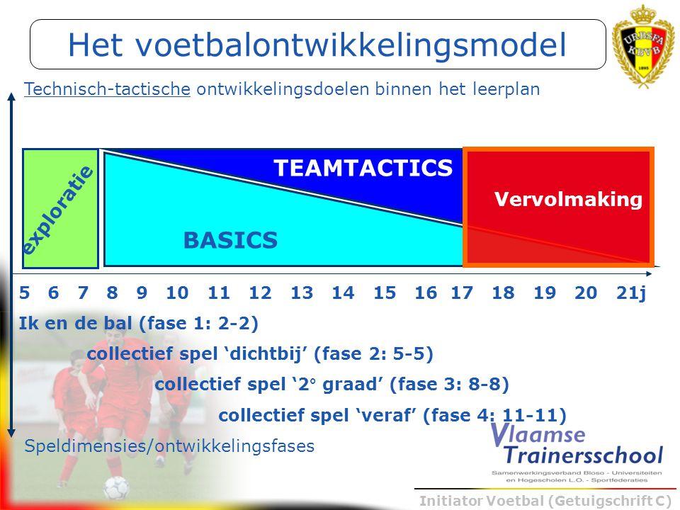 Initiator Voetbal (Getuigschrift C) Het voetbalontwikkelingsmodel 5 6 7 8 9 10 11 12 13 14 15 16 17 18 19 20 21j Ik en de bal (fase 1: 2-2) collectief