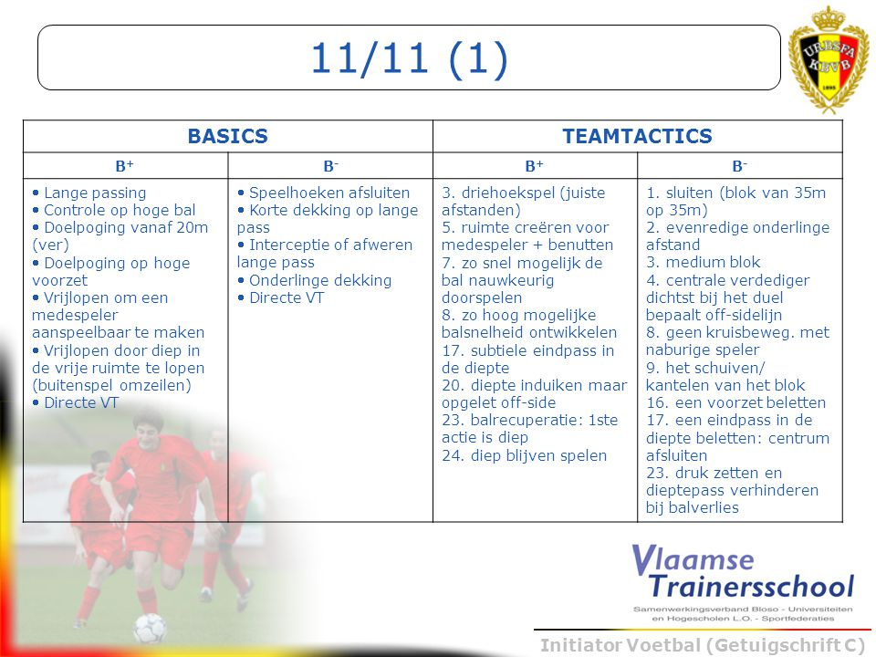 Initiator Voetbal (Getuigschrift C) BASICSTEAMTACTICS B+B+ B-B- B+B+ B-B-  Lange passing  Controle op hoge bal  Doelpoging vanaf 20m (ver)  Doelpo