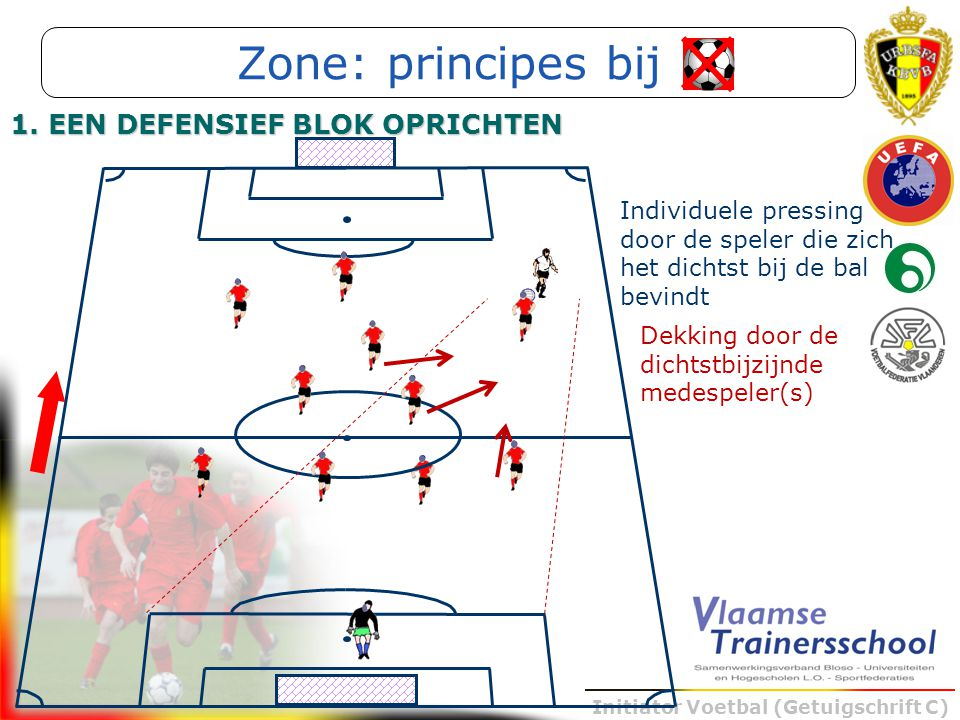 Initiator Voetbal (Getuigschrift C) 1. EEN DEFENSIEF BLOK OPRICHTEN Individuele pressing door de speler die zich het dichtst bij de bal bevindt Dekkin