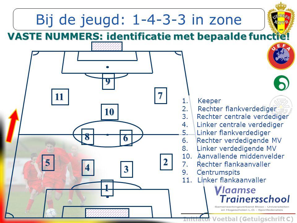 Initiator Voetbal (Getuigschrift C) 1 5 4 3 2 6 9 10 8 11 7 VASTE NUMMERS: identificatie met bepaalde functie! 1. Keeper 2. Rechter flankverdediger 3.