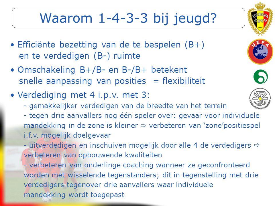 Initiator Voetbal (Getuigschrift C) Efficiënte bezetting van de te bespelen (B+) en te verdedigen (B-) ruimte Omschakeling B+/B- en B-/B+ betekent sne