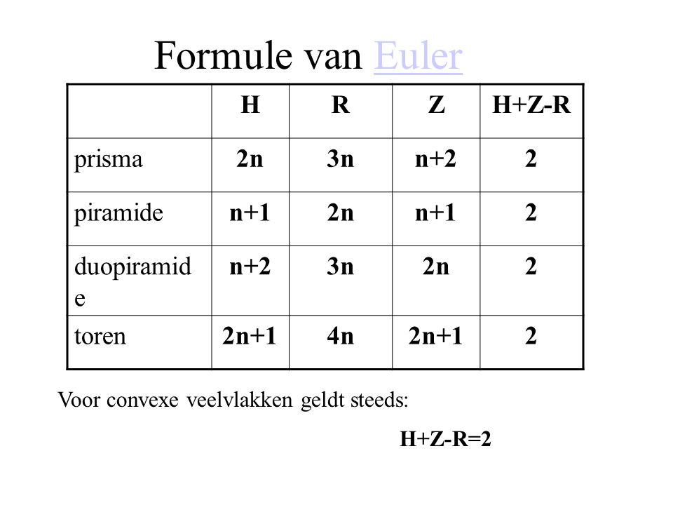 Formule van EulerEuler HRZH+Z-R prisma2n3nn+22 piramiden+12nn+12 duopiramid e n+23n2n2 toren2n+14n2n+12 Voor convexe veelvlakken geldt steeds: H+Z-R=2