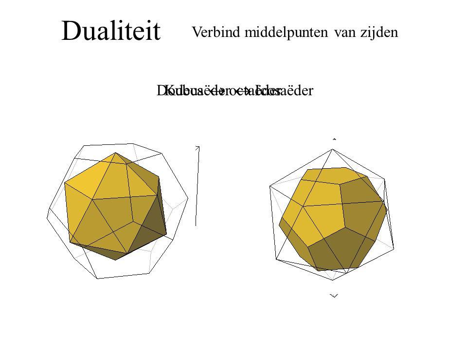 Dualiteit Verbind middelpunten van zijden Kubus  octaëderDodecaëder  Icosaëder