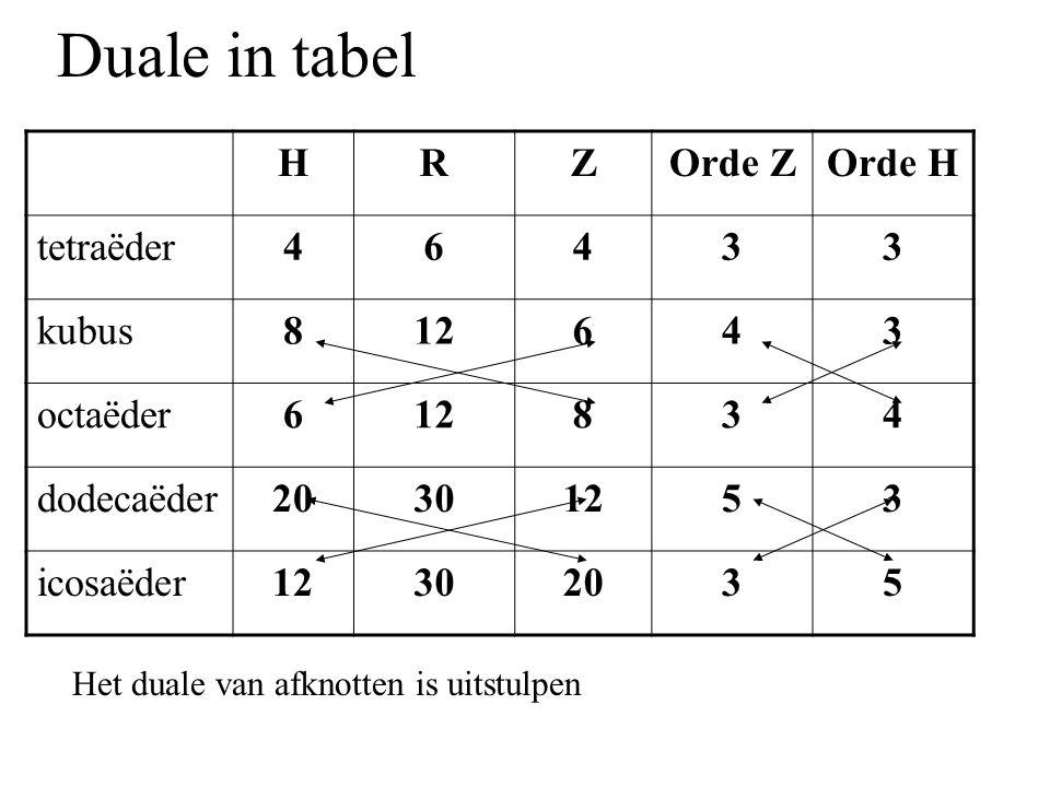 HRZOrde ZOrde H tetraëder46433 kubus812643 octaëder612834 dodecaëder20301253 icosaëder12302035 Duale in tabel Het duale van afknotten is uitstulpen