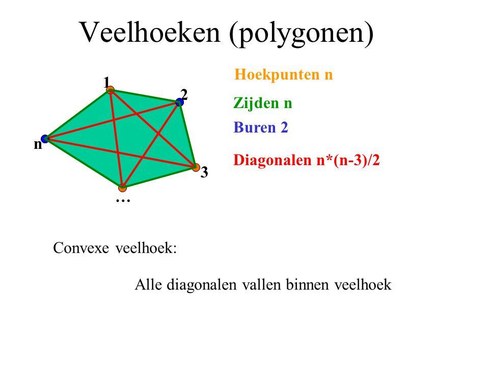 Veelhoeken (polygonen) 1 2 3 … nHoekpunten n Convexe veelhoek: Alle diagonalen vallen binnen veelhoek Diagonalen n*(n-3)/2 Buren 2 Zijden n