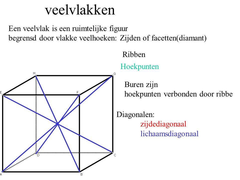 veelvlakken Een veelvlak is een ruimtelijke figuur begrensd door vlakke veelhoeken: Zijden of facetten(diamant) Ribben Hoekpunten Buren zijn hoekpunten verbonden door ribbe Diagonalen: zijdediagonaal lichaamsdiagonaal