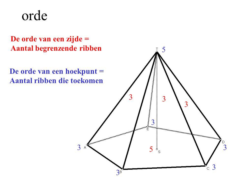 Prisma{n} Grondvlak // bovenvlak HRZ 2n3nn+2 Opstaande ribben h Hoogte h: afstand boven-grond inh=opp(grond)*h 3 3 3 3 3 3 3 3 33 De orde van een hoekpunt = allemaal orde 3 De orde van een zijde = zijvlakken orde 4 grond en boven orde n 4 4 4 5 5