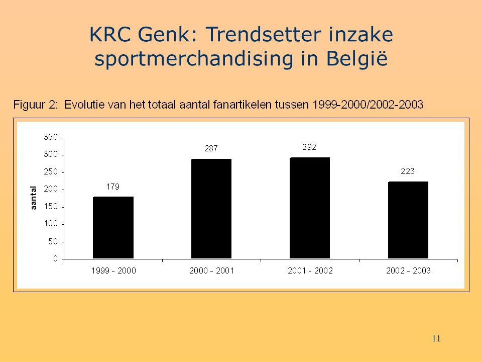 11 KRC Genk: Trendsetter inzake sportmerchandising in België