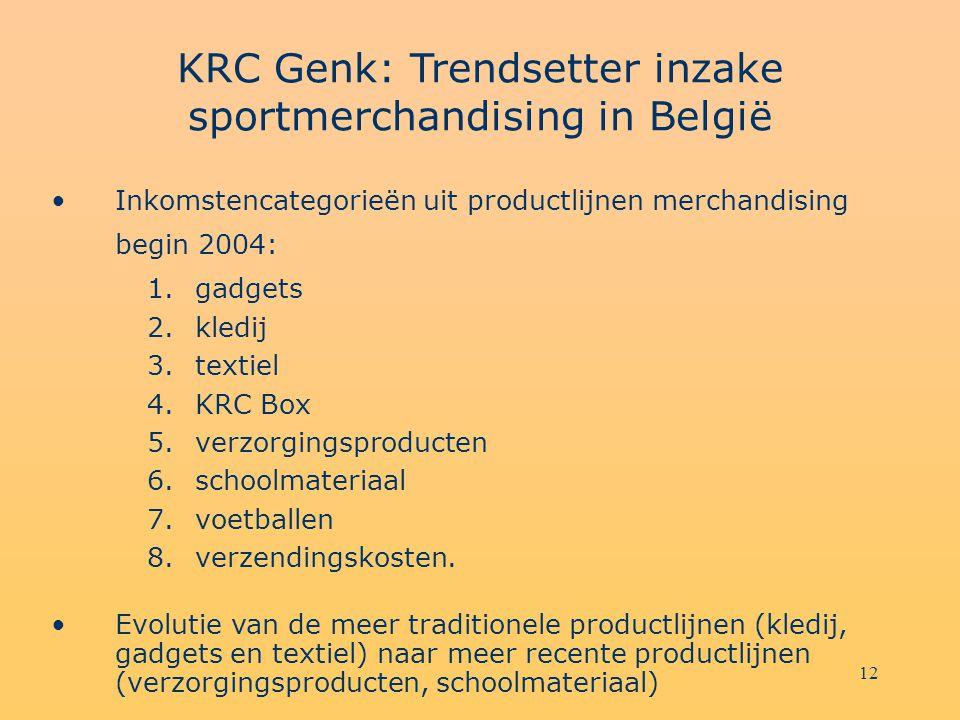 12 KRC Genk: Trendsetter inzake sportmerchandising in België Inkomstencategorieën uit productlijnen merchandising begin 2004: 1.gadgets 2.kledij 3.textiel 4.KRC Box 5.verzorgingsproducten 6.schoolmateriaal 7.voetballen 8.verzendingskosten.