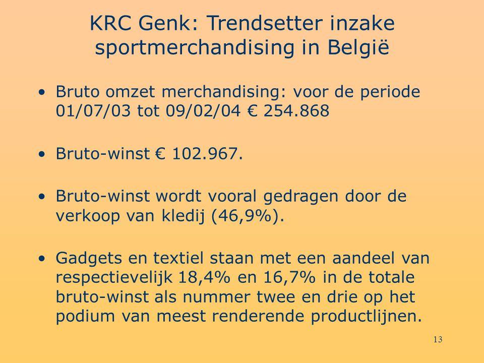 13 KRC Genk: Trendsetter inzake sportmerchandising in België Bruto omzet merchandising: voor de periode 01/07/03 tot 09/02/04 € 254.868 Bruto-winst €