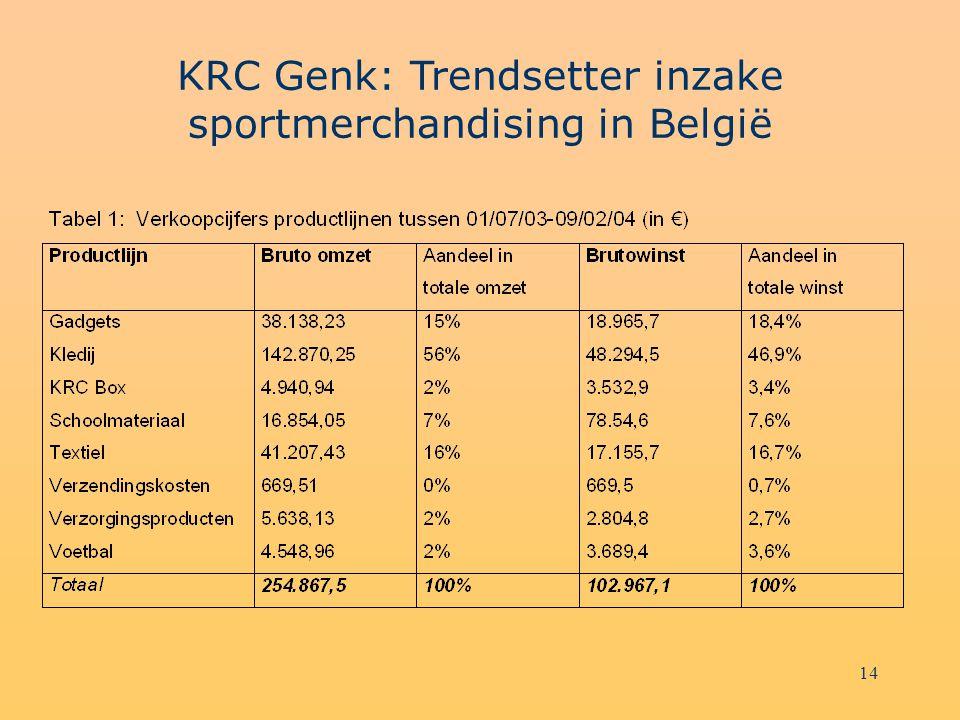 14 KRC Genk: Trendsetter inzake sportmerchandising in België