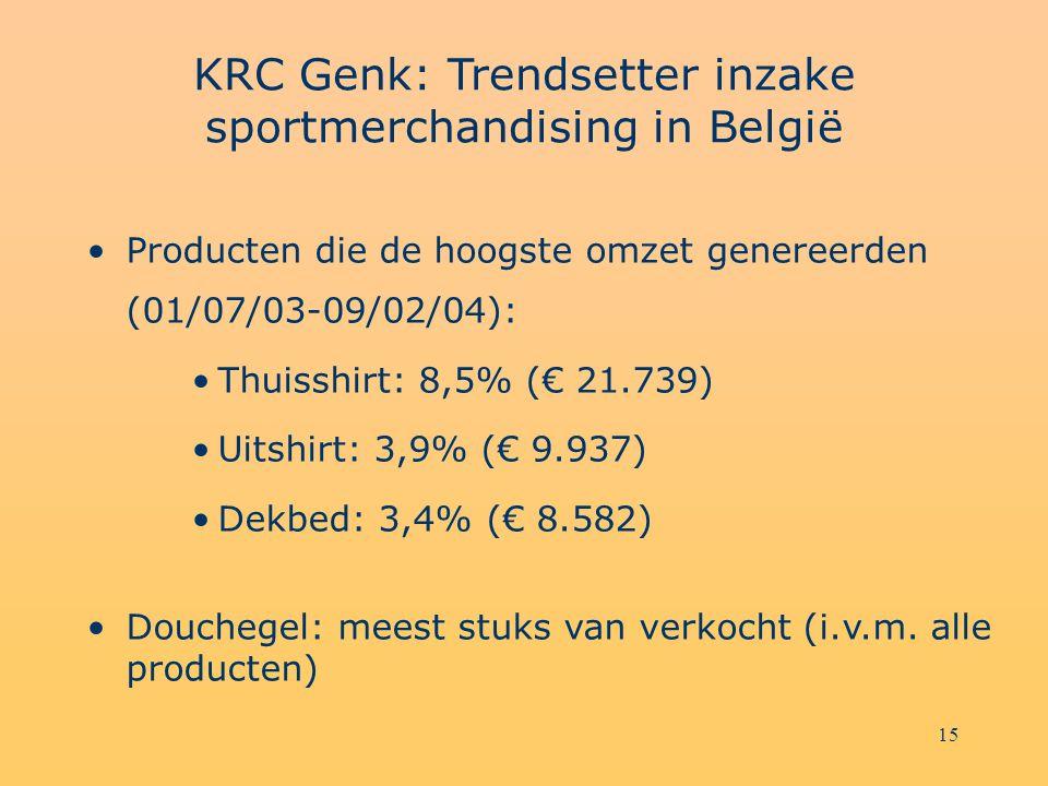 15 KRC Genk: Trendsetter inzake sportmerchandising in België Producten die de hoogste omzet genereerden (01/07/03-09/02/04): Thuisshirt: 8,5% (€ 21.739) Uitshirt: 3,9% (€ 9.937) Dekbed: 3,4% (€ 8.582) Douchegel: meest stuks van verkocht (i.v.m.