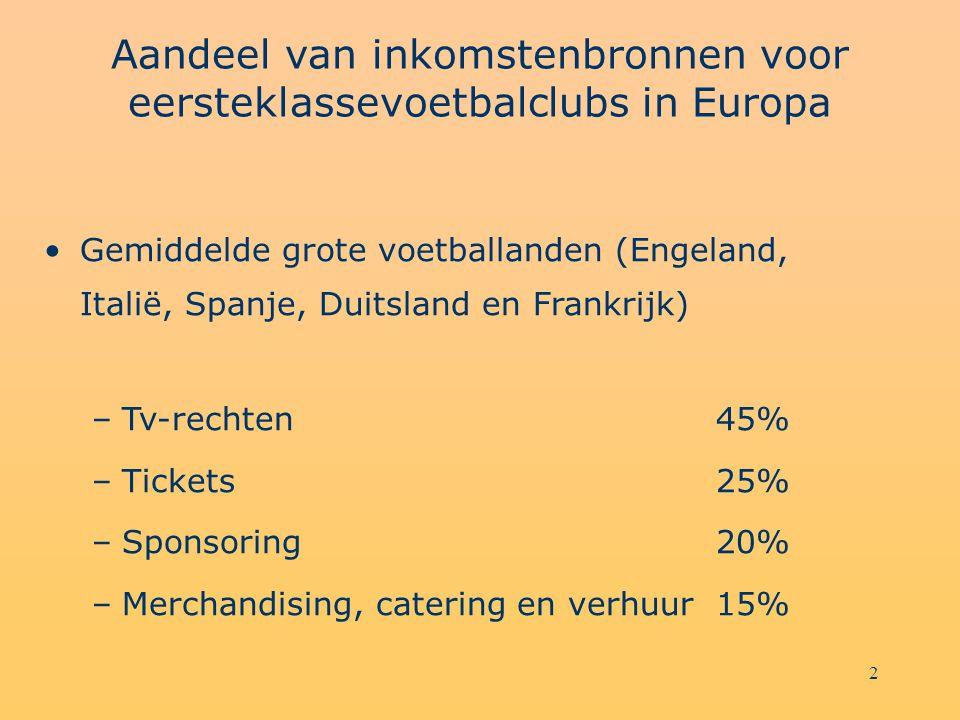 2 Aandeel van inkomstenbronnen voor eersteklassevoetbalclubs in Europa Gemiddelde grote voetballanden (Engeland, Italië, Spanje, Duitsland en Frankrijk) –Tv-rechten45% –Tickets25% –Sponsoring20% –Merchandising, catering en verhuur15%