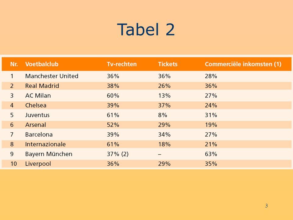 4 Merchandisinginkomstenbronnen Stijgende inkomstenbron, maar relatief beperkt in de totale inkomsten –Newcastle5,8% –Ajax9,3% –Bayern München7,6% –AC Milan 3,1% –Juventus3,6% –Borussia Dortmund10,8%