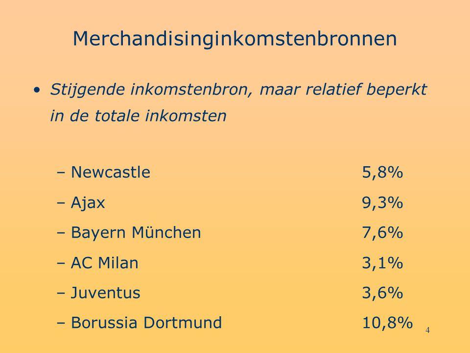 4 Merchandisinginkomstenbronnen Stijgende inkomstenbron, maar relatief beperkt in de totale inkomsten –Newcastle5,8% –Ajax9,3% –Bayern München7,6% –AC