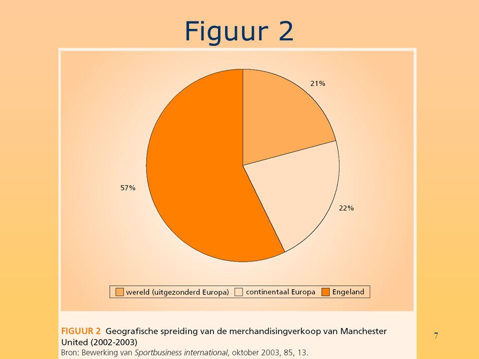 8 KRC Genk: Trendsetter inzake sportmerchandising in België Cijfers betreffen enkel de verkoop van KRC Genk- artikelen in de merchandisingshop in het stadion.
