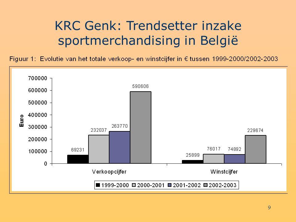 9 KRC Genk: Trendsetter inzake sportmerchandising in België