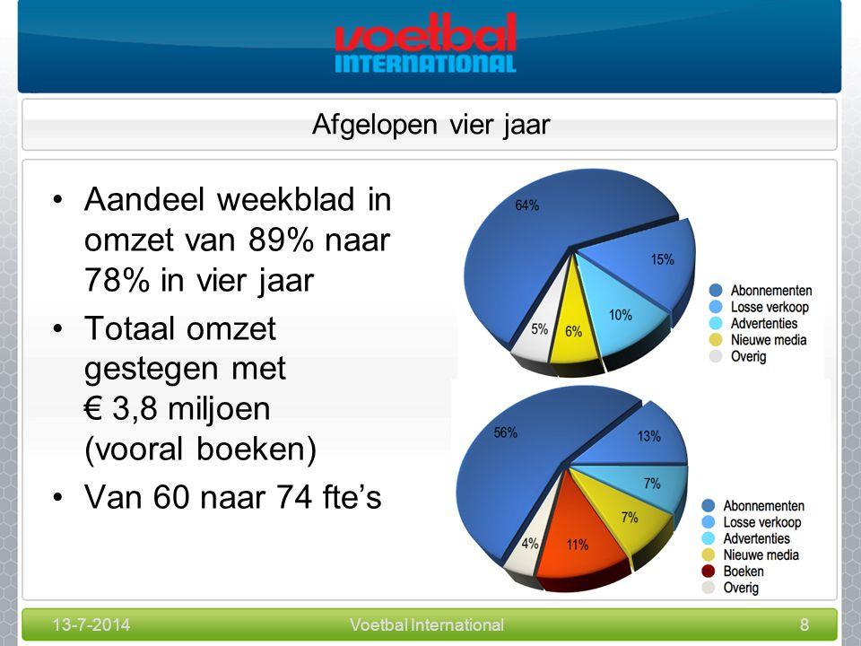 13-7-2014Voetbal International8 Afgelopen vier jaar Aandeel weekblad in omzet van 89% naar 78% in vier jaar Totaal omzet gestegen met € 3,8 miljoen (vooral boeken) Van 60 naar 74 fte's