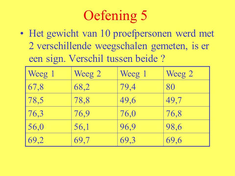 Oefening 5 Het gewicht van 10 proefpersonen werd met 2 verschillende weegschalen gemeten, is er een sign. Verschil tussen beide ? Weeg 1Weeg 2Weeg 1We
