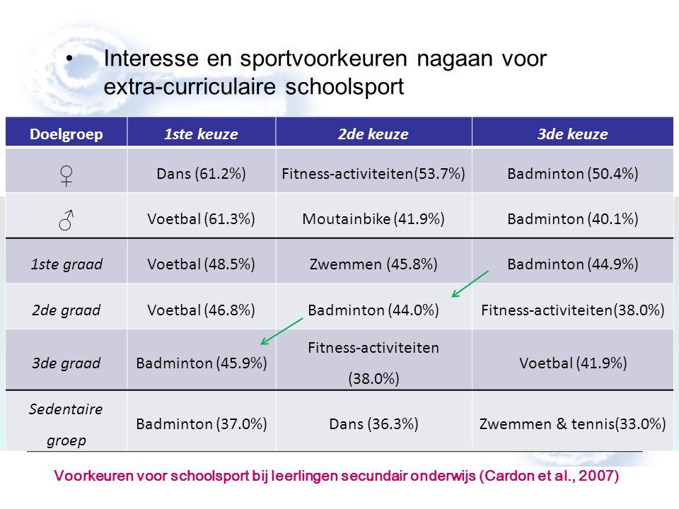 Interesse en sportvoorkeuren nagaan voor extra-curriculaire schoolsport Doelgroep1ste keuze2de keuze3de keuze ♀ Dans (61.2%)Fitness-activiteiten(53.7%)Badminton (50.4%) ♂ Voetbal (61.3%)Moutainbike (41.9%)Badminton (40.1%) 1ste graadVoetbal (48.5%)Zwemmen (45.8%)Badminton (44.9%) 2de graadVoetbal (46.8%)Badminton (44.0%)Fitness-activiteiten(38.0%) 3de graadBadminton (45.9%) Fitness-activiteiten (38.0%) Voetbal (41.9%) Sedentaire groep Badminton (37.0%)Dans (36.3%)Zwemmen & tennis(33.0%) Voorkeuren voor schoolsport bij leerlingen secundair onderwijs (Cardon et al., 2007)