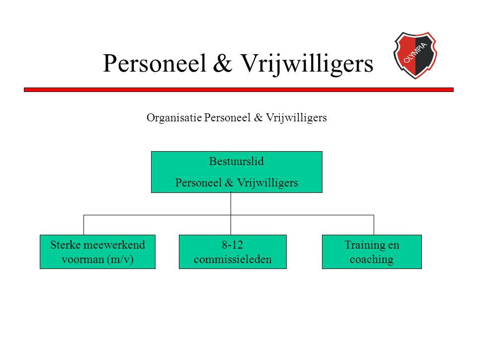 Personeel & Vrijwilligers Training en coaching Bestuurslid Personeel & Vrijwilligers Sterke meewerkend voorman (m/v) Organisatie Personeel & Vrijwilligers 8-12 commissieleden