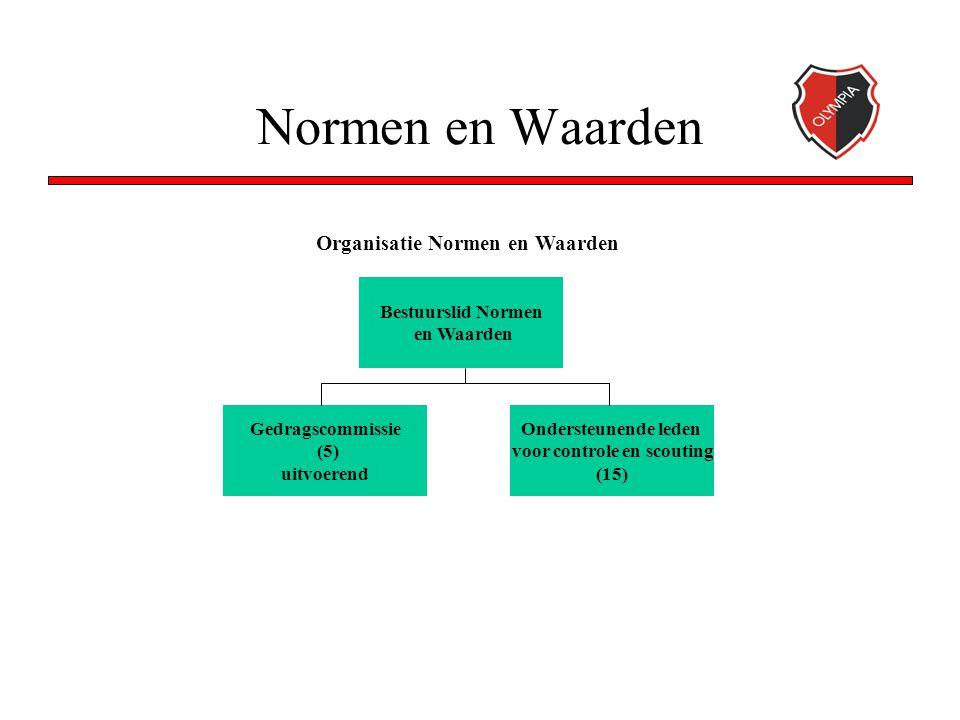 Normen en Waarden Bestuurslid Normen en Waarden Organisatie Normen en Waarden Ondersteunende leden voor controle en scouting (15) Gedragscommissie (5)