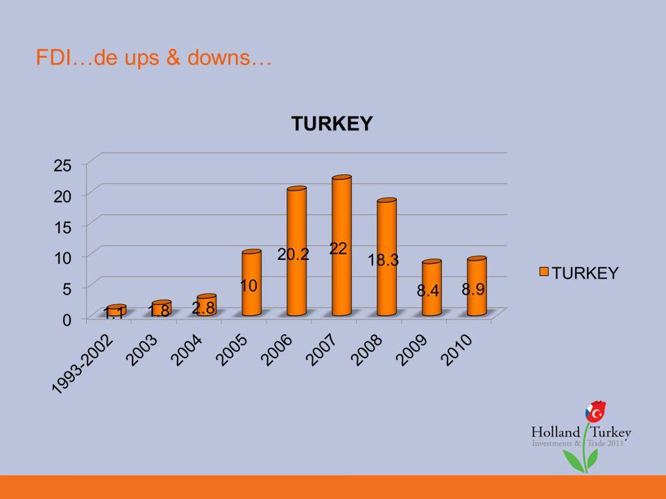 FDI…de ups & downs…