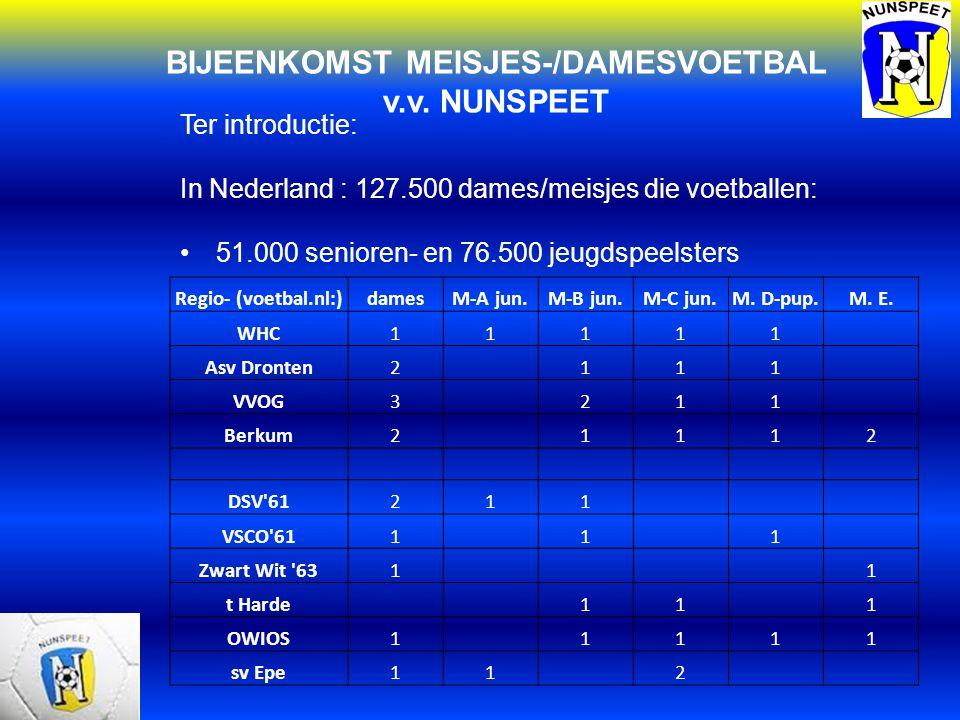 BIJEENKOMST MEISJES-/DAMESVOETBAL v.v. NUNSPEET Ter introductie: In Nederland : 127.500 dames/meisjes die voetballen: 51.000 senioren- en 76.500 jeugd