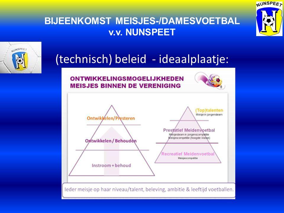 BIJEENKOMST MEISJES-/DAMESVOETBAL v.v. NUNSPEET (technisch) beleid - ideaalplaatje: