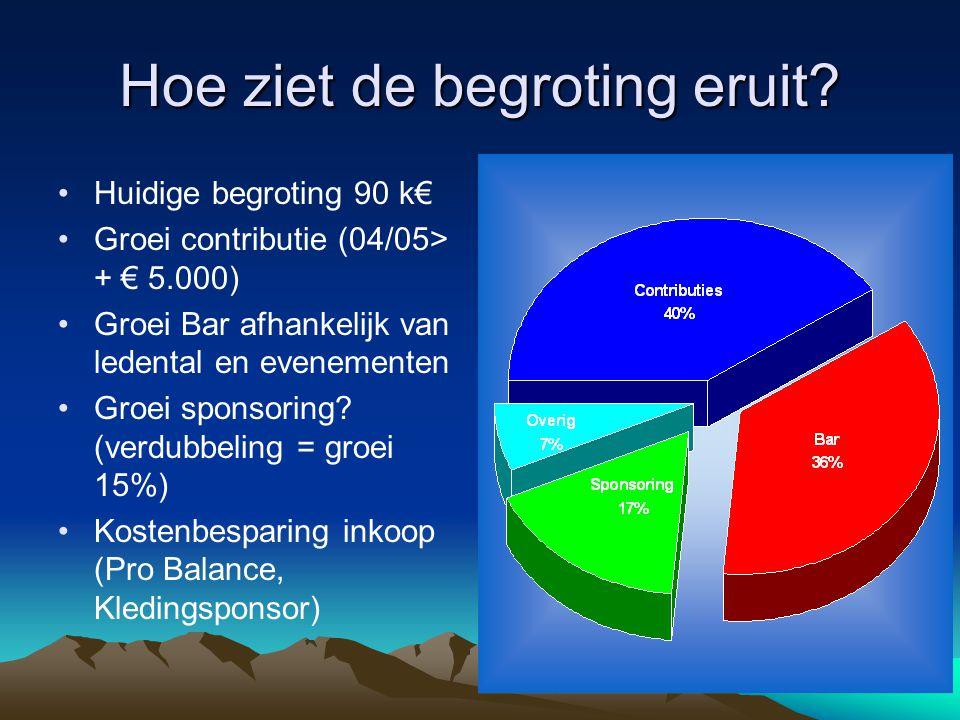 Hoe ziet de begroting eruit? Huidige begroting 90 k€ Groei contributie (04/05> + € 5.000) Groei Bar afhankelijk van ledental en evenementen Groei spon